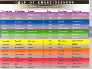 Dr. David Hawkins' Map of Consciousness